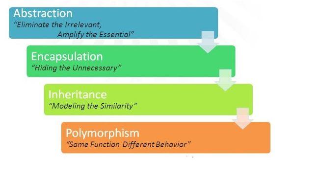 4 đặc tính cơ bản.
